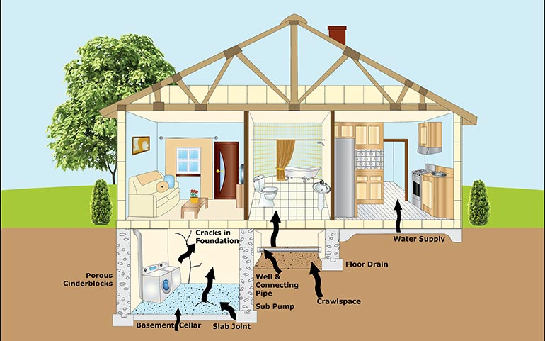 Radon Testing And Mitigation System Installation Service